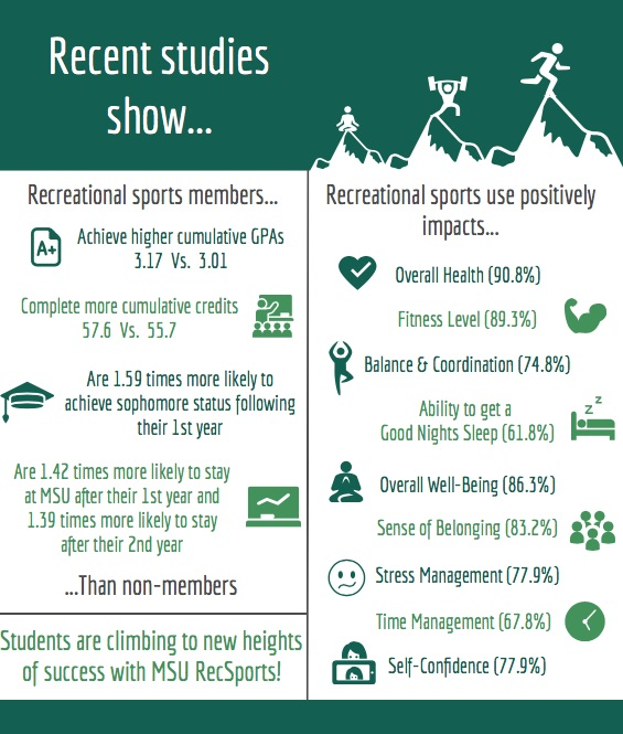 recreational sports research info graphic